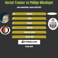 Gernot Trauner vs Philipp Wiesinger h2h player stats