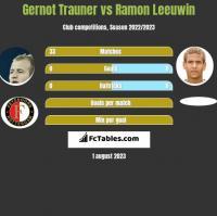Gernot Trauner vs Ramon Leeuwin h2h player stats