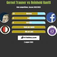Gernot Trauner vs Reinhold Ranftl h2h player stats