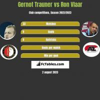 Gernot Trauner vs Ron Vlaar h2h player stats