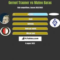 Gernot Trauner vs Mateo Barac h2h player stats