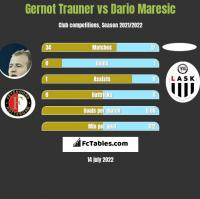 Gernot Trauner vs Dario Maresic h2h player stats