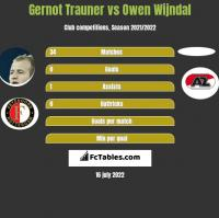 Gernot Trauner vs Owen Wijndal h2h player stats