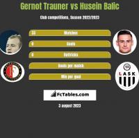 Gernot Trauner vs Husein Balic h2h player stats