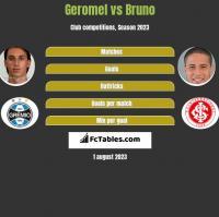 Geromel vs Bruno h2h player stats