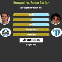 Geromel vs Bruno Cortez h2h player stats