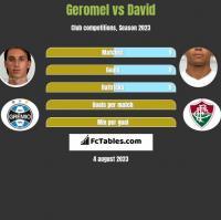 Geromel vs David Braz h2h player stats