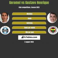 Geromel vs Gustavo Henrique h2h player stats
