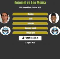 Geromel vs Leo Moura h2h player stats