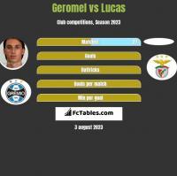Geromel vs Lucas h2h player stats