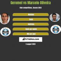 Geromel vs Marcelo Oliveira h2h player stats