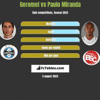 Geromel vs Paulo Miranda h2h player stats