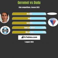 Geromel vs Dudu h2h player stats