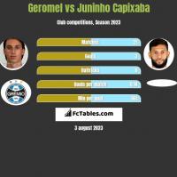Geromel vs Juninho Capixaba h2h player stats