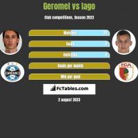 Geromel vs Iago h2h player stats