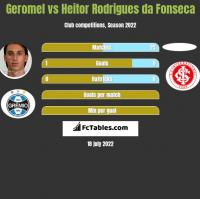 Geromel vs Heitor Rodrigues da Fonseca h2h player stats