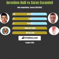 Geronimo Rulli vs Aaron Escandell h2h player stats