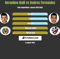Geronimo Rulli vs Andres Fernandez h2h player stats