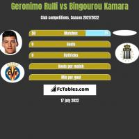 Geronimo Rulli vs Bingourou Kamara h2h player stats