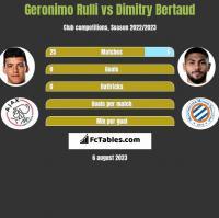 Geronimo Rulli vs Dimitry Bertaud h2h player stats