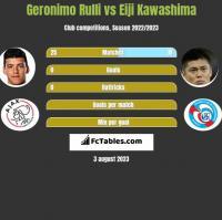 Geronimo Rulli vs Eiji Kawashima h2h player stats