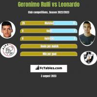 Geronimo Rulli vs Leonardo h2h player stats