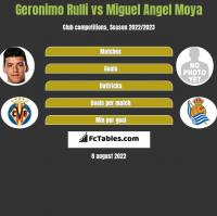 Geronimo Rulli vs Miguel Angel Moya h2h player stats