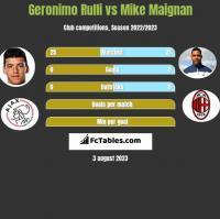 Geronimo Rulli vs Mike Maignan h2h player stats
