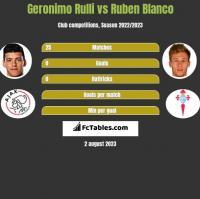 Geronimo Rulli vs Ruben Blanco h2h player stats