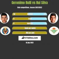Geronimo Rulli vs Rui Silva h2h player stats