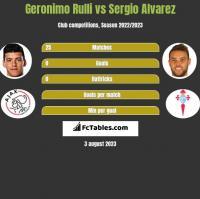 Geronimo Rulli vs Sergio Alvarez h2h player stats