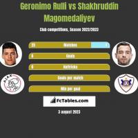 Geronimo Rulli vs Shakhruddin Magomedaliyev h2h player stats