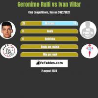 Geronimo Rulli vs Ivan Villar h2h player stats
