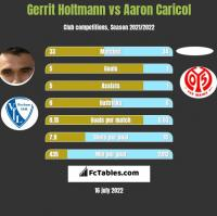 Gerrit Holtmann vs Aaron Caricol h2h player stats