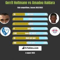 Gerrit Holtmann vs Amadou Haidara h2h player stats