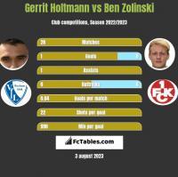 Gerrit Holtmann vs Ben Zolinski h2h player stats