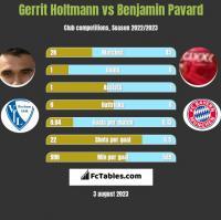 Gerrit Holtmann vs Benjamin Pavard h2h player stats
