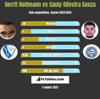 Gerrit Holtmann vs Cauly Oliveira Souza h2h player stats
