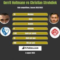 Gerrit Holtmann vs Christian Strohdiek h2h player stats