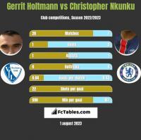 Gerrit Holtmann vs Christopher Nkunku h2h player stats