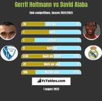 Gerrit Holtmann vs David Alaba h2h player stats