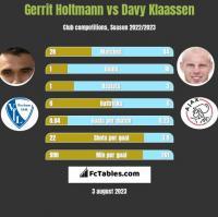 Gerrit Holtmann vs Davy Klaassen h2h player stats