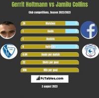 Gerrit Holtmann vs Jamilu Collins h2h player stats