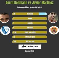 Gerrit Holtmann vs Javier Martinez h2h player stats
