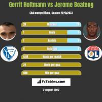 Gerrit Holtmann vs Jerome Boateng h2h player stats