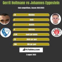Gerrit Holtmann vs Johannes Eggestein h2h player stats