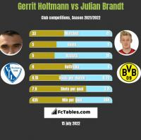Gerrit Holtmann vs Julian Brandt h2h player stats