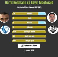 Gerrit Holtmann vs Kevin Moehwald h2h player stats
