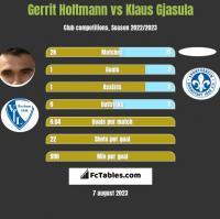 Gerrit Holtmann vs Klaus Gjasula h2h player stats