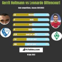 Gerrit Holtmann vs Leonardo Bittencourt h2h player stats